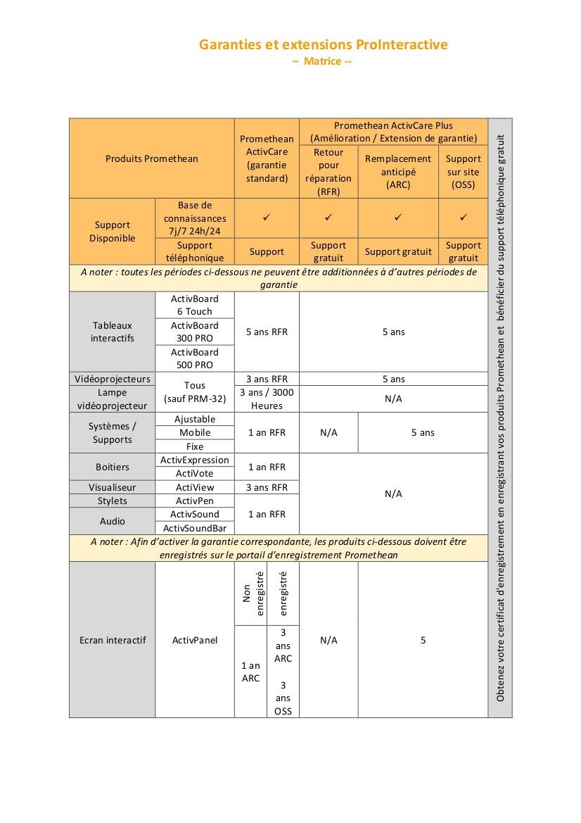Extensions de garanties ProInteractive