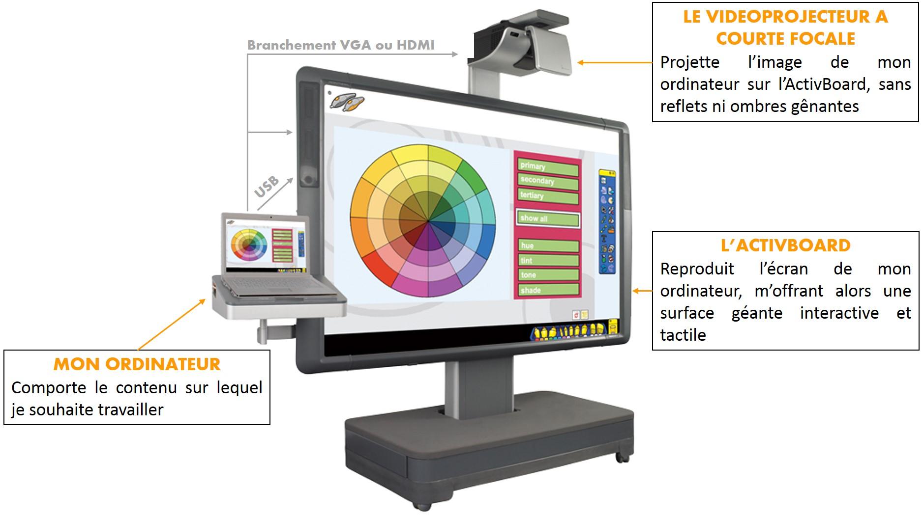 Fonctionnement du tableau interactif ActivBoard